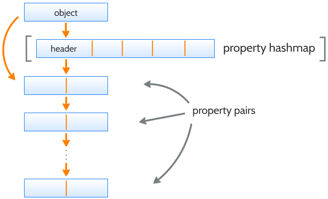 Object properties